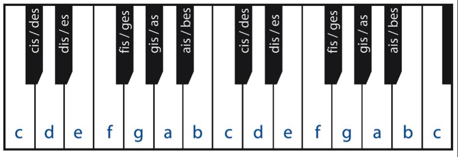 Namen van de zwarte toetsen
